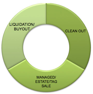 chart1 Asset Conversion and Liquidation